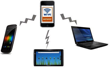 Как подключить планшет к интернету, если отсутствует 3G модем?