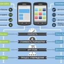 Важные правила оптимизации сайтов под экраны смартфонов
